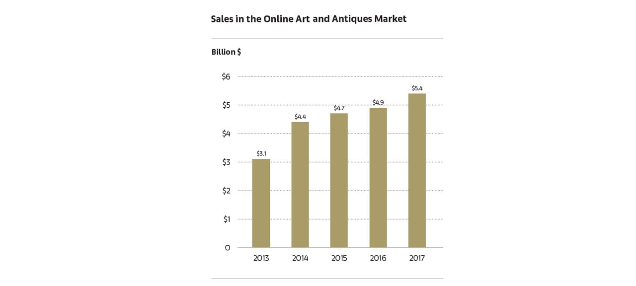 Sales in the Online Art and Antiques Market